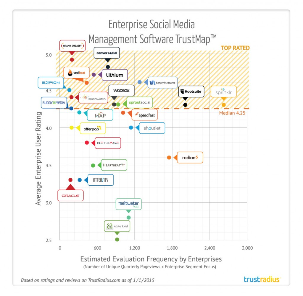 Top Rated Social Media Management Tools for Brands