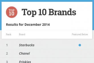 top-10-brands